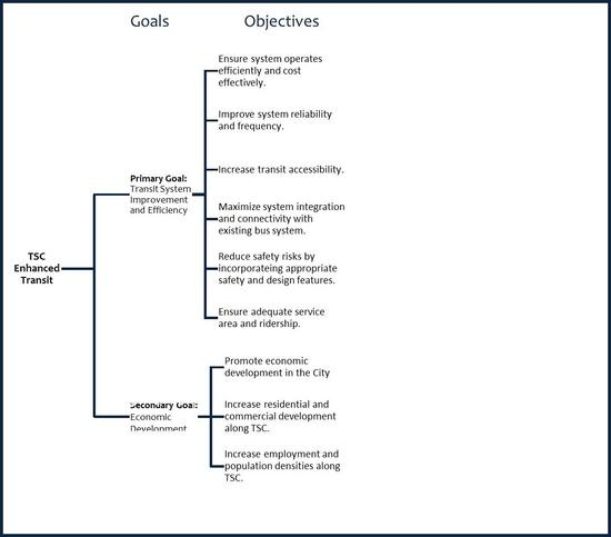 Organizational Goals, Objectives, and Criteria for the Tennessee Street Corridor Enhanced Transit Evaluation
